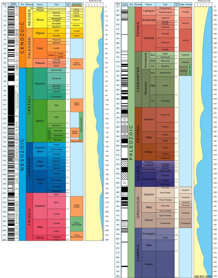 La taula dels temps geològics: detall del Fanerozoic